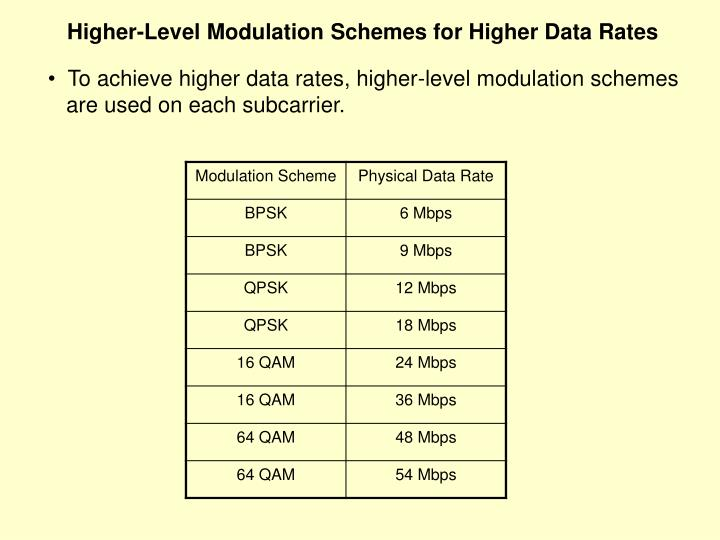 Higher-Level Modulation Schemes for Higher Data Rates