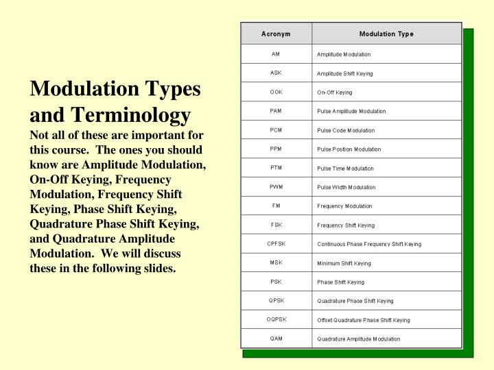 Modulation Types and Terminology