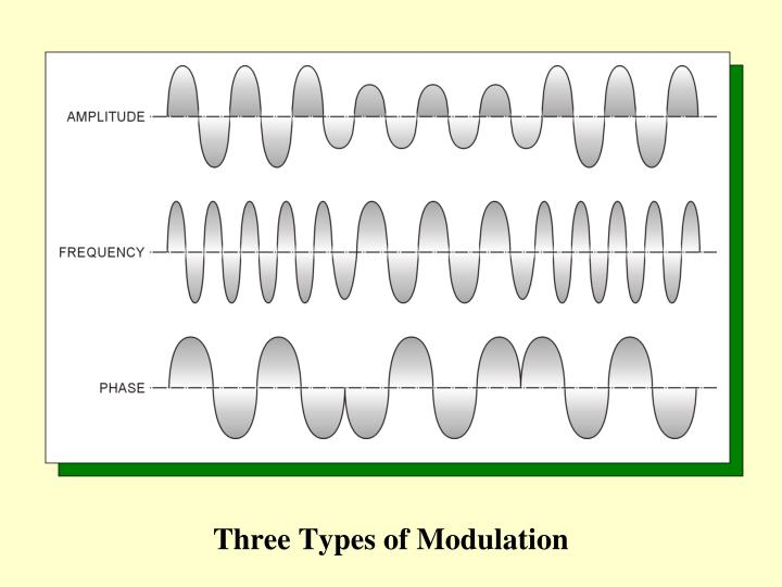 Three Types of Modulation