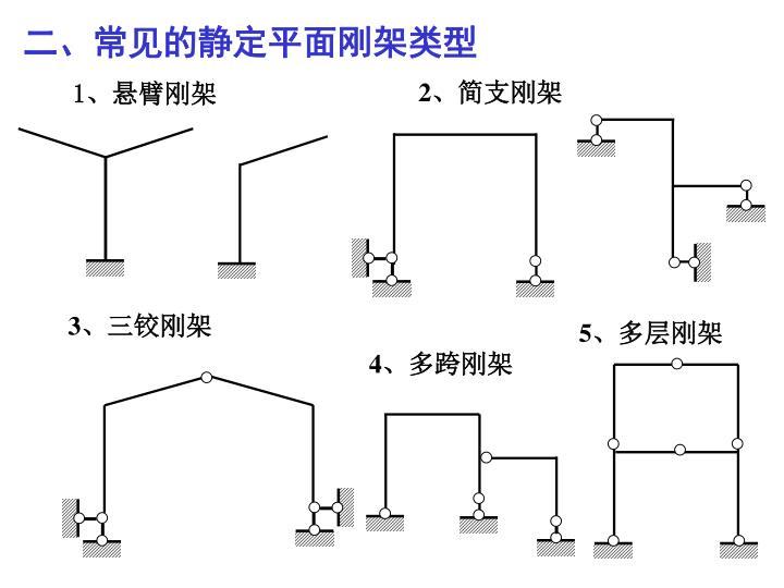二、常见的静定平面刚架类型