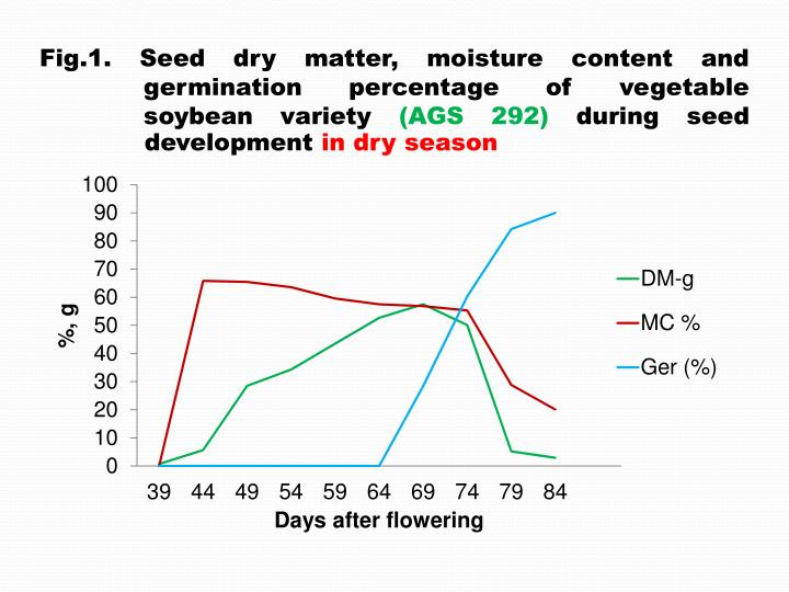 Fig.1. Seed dry matter, moisture content and