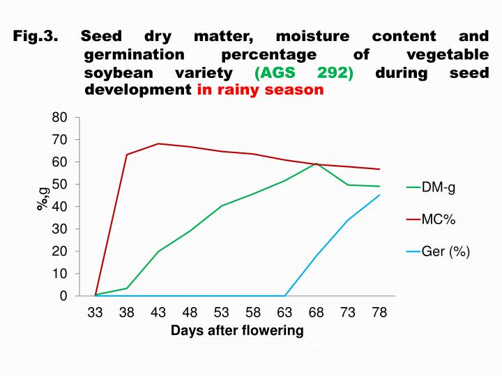 Fig.3. Seed dry matter, moisture content and