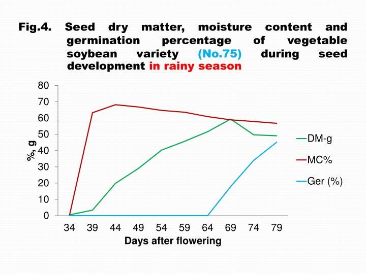 Fig.4. Seed dry matter, moisture content and