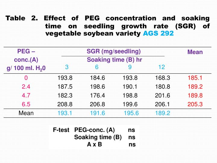 Table 2. Effect of PEG concentration and soaking