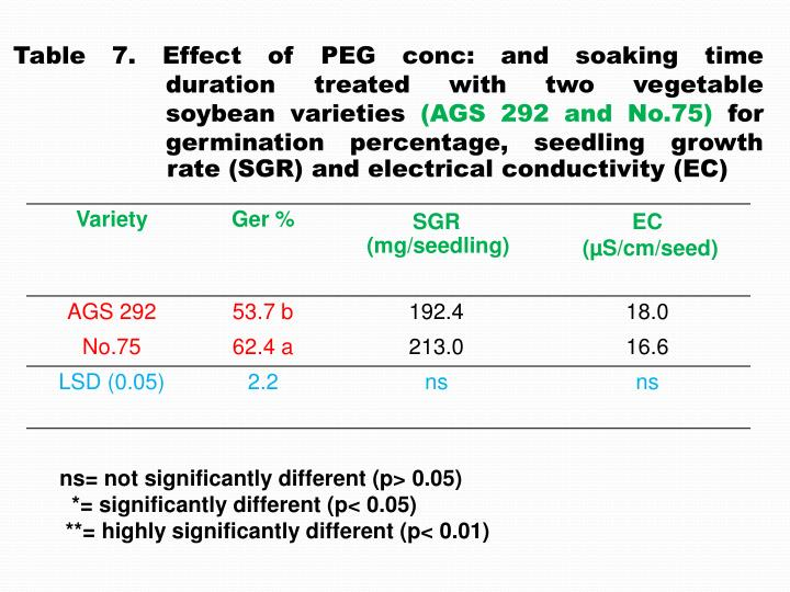 Table 7. Effect of PEG