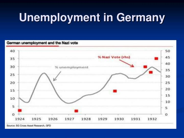 Unemployment in Germany