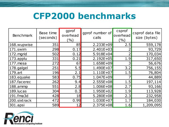 CFP2000 benchmarks