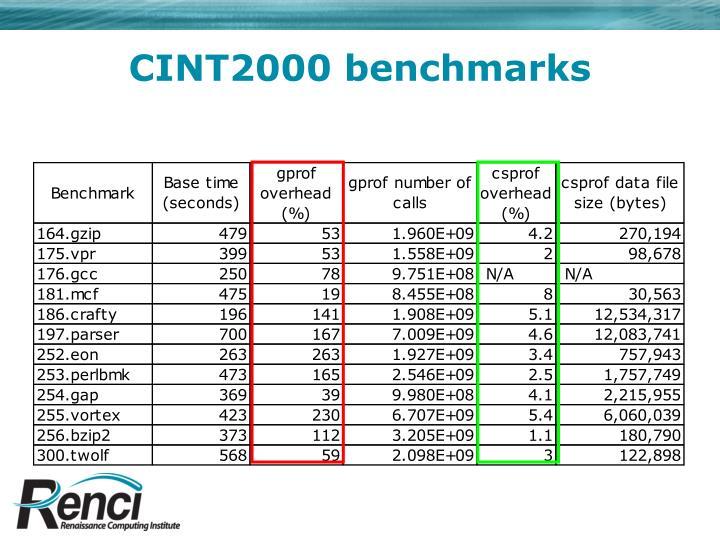 CINT2000 benchmarks