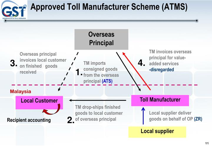 Approved Toll Manufacturer Scheme (ATMS)