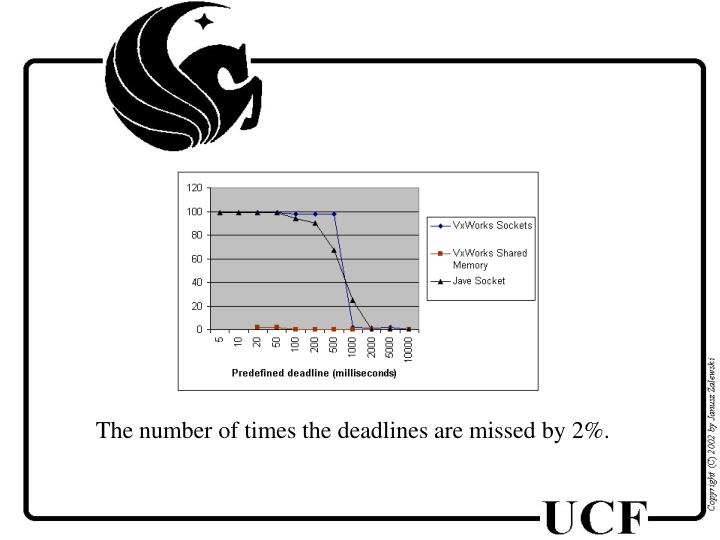 The number of times the deadlines are missed by 2%.