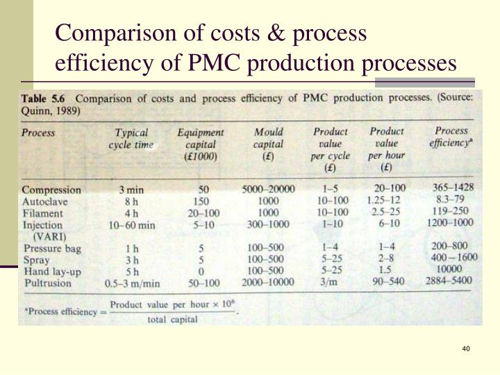 Comparison of costs & process efficiency of PMC production processes