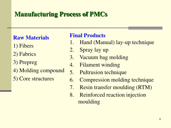 Manufacturing Process of