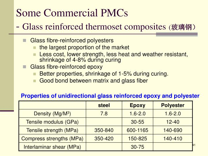 Glass fibre-reinforced polyesters
