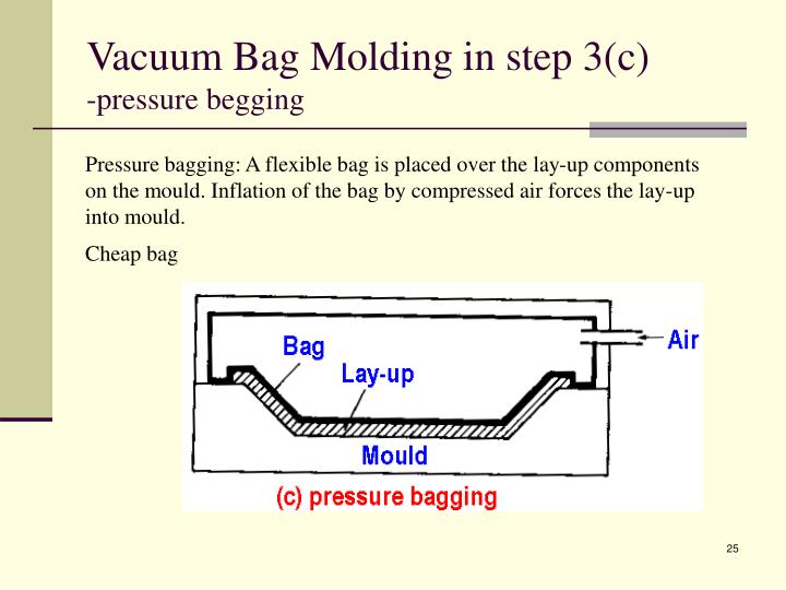 Vacuum Bag Molding in step 3(c)