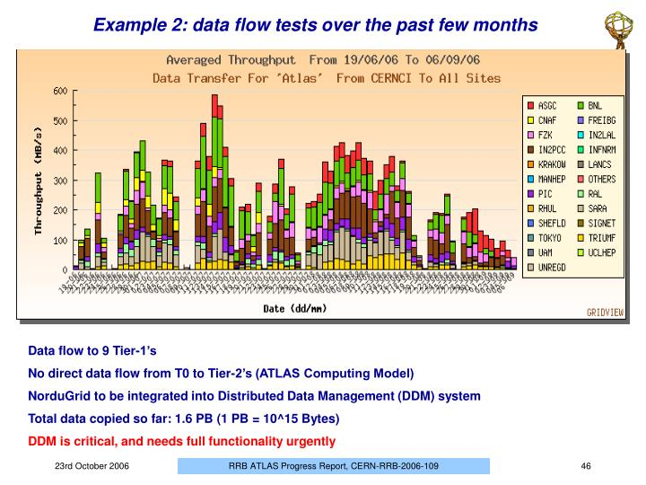 Example 2: data flow tests over the past few months