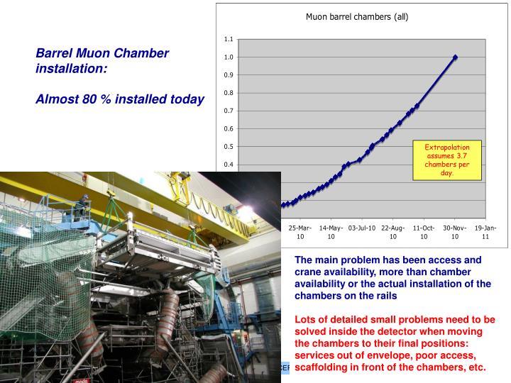 Barrel Muon Chamber