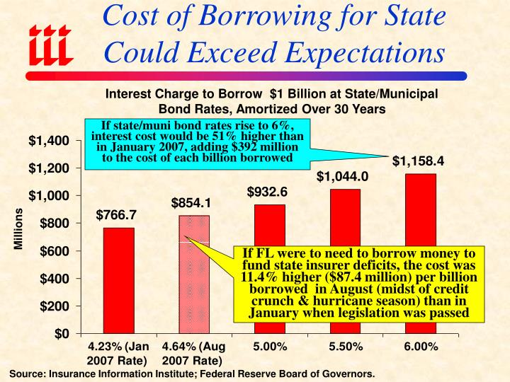 Cost of Borrowing for State Could Exceed Expectations