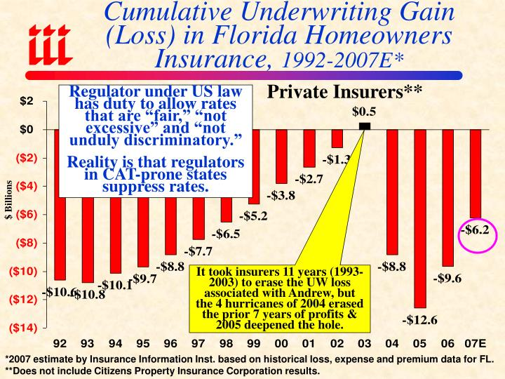 Cumulative Underwriting Gain (Loss) in Florida Homeowners Insurance,
