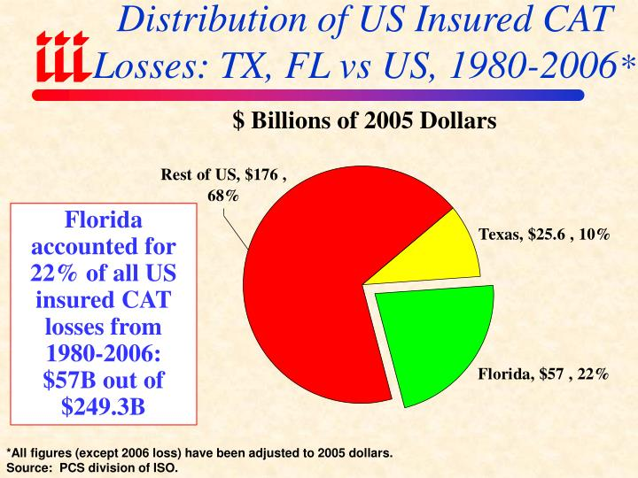 Distribution of US Insured CAT Losses: TX, FL vs US, 1980-2006