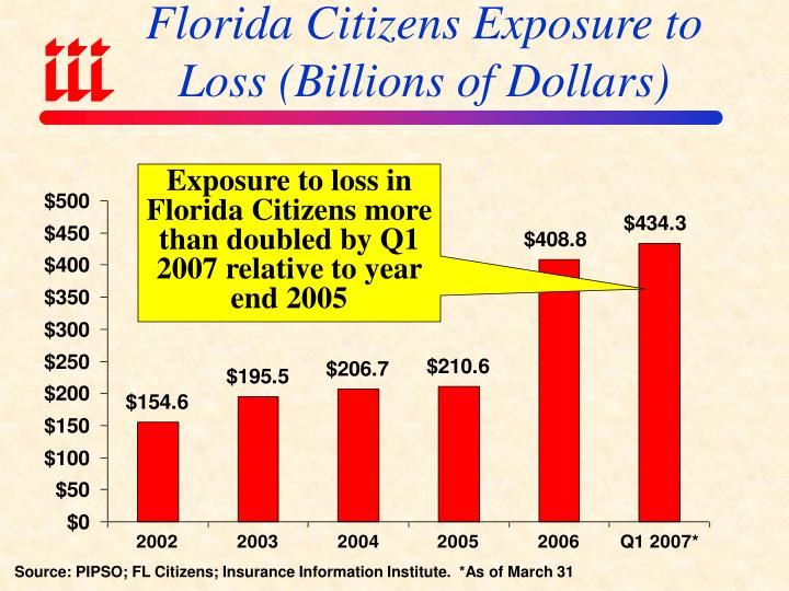 Florida Citizens Exposure to Loss (Billions of Dollars)
