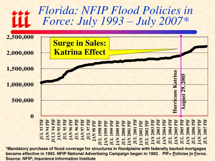 Florida: NFIP Flood Policies in Force: July 1993 – July 2007*
