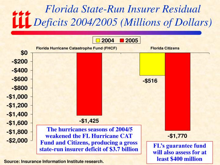 Florida State-Run Insurer Residual Deficits 2004/2005 (Millions of Dollars)
