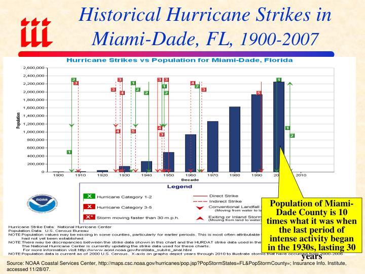 Historical Hurricane Strikes in Miami-Dade, FL,