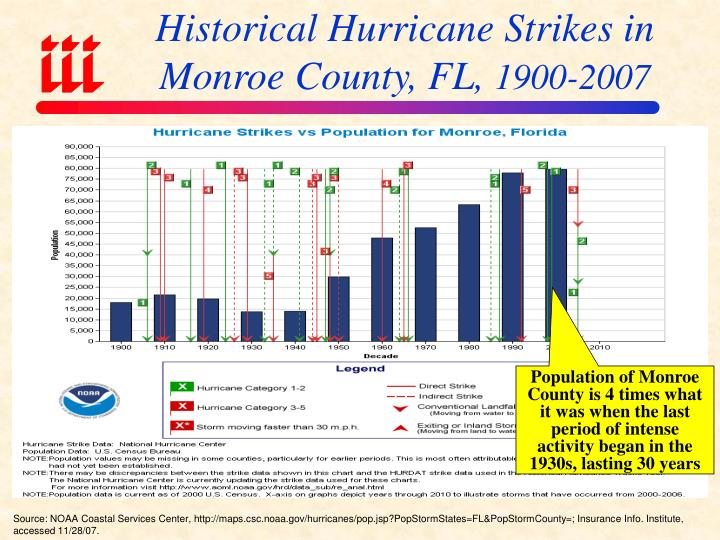 Historical Hurricane Strikes in Monroe County, FL,