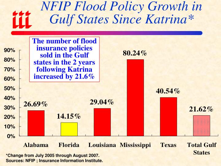 NFIP Flood Policy Growth in Gulf States Since Katrina*