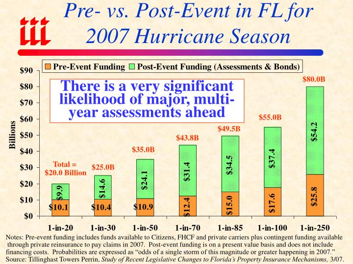 Pre- vs. Post-Event in FL for 2007 Hurricane Season