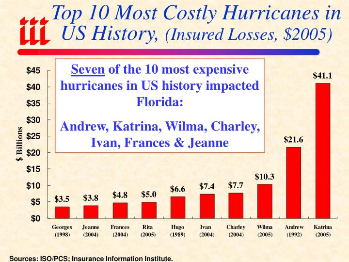 Top 10 Most Costly Hurricanes in US History,