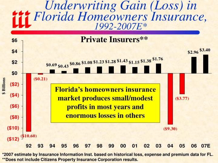 Underwriting Gain (Loss) in Florida Homeowners Insurance,