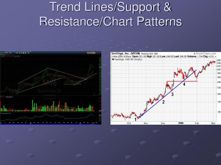 Trend Lines/Support & Resistance/Chart Patterns