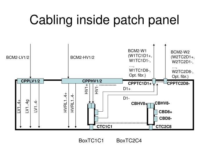 Cabling inside patch panel