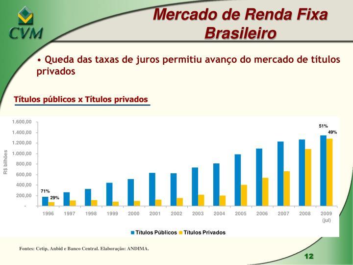 Mercado de Renda Fixa Brasileiro