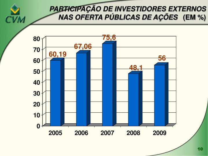 PARTICIPAÇÃO DE INVESTIDORES EXTERNOS NAS OFERTA PÚBLICAS DE AÇÕES