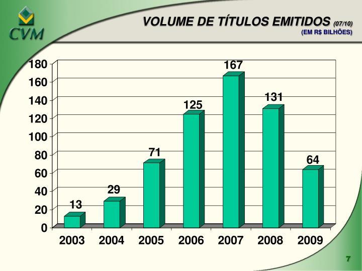 VOLUME DE TÍTULOS EMITIDOS