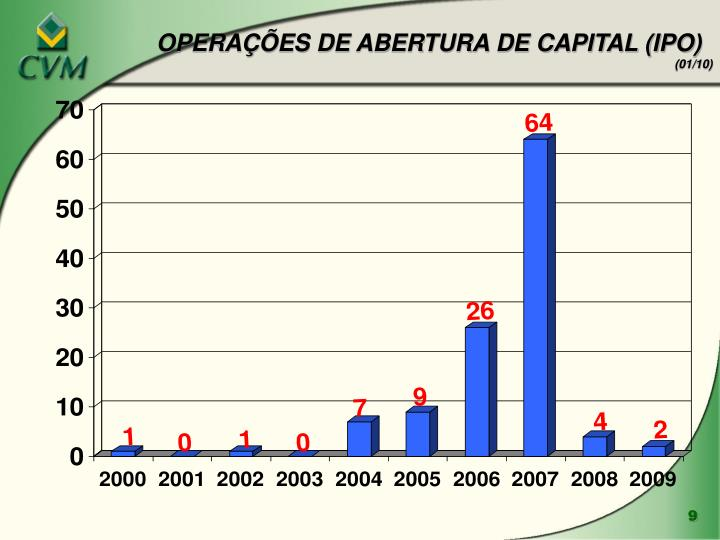 OPERAÇÕES DE ABERTURA DE CAPITAL (IPO)