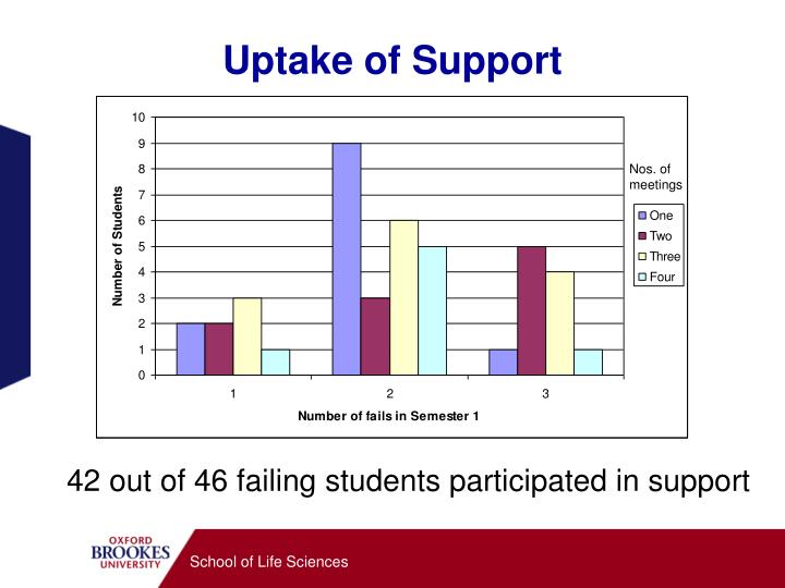 Uptake of Support