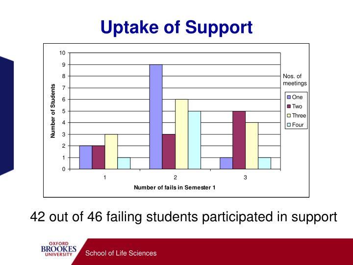 Uptake of Support