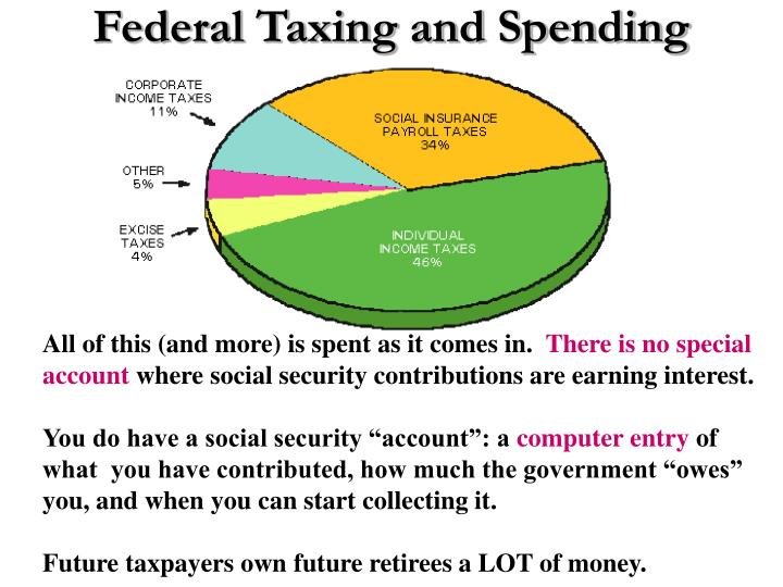 Federal Taxing and Spending