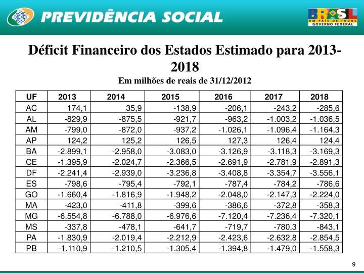 Déficit Financeiro dos Estados Estimado para 2013-2018