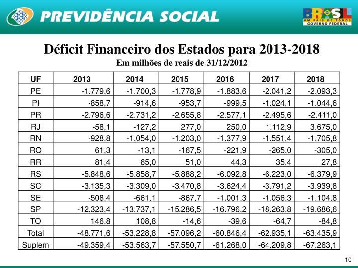 Déficit Financeiro dos Estados para 2013-2018