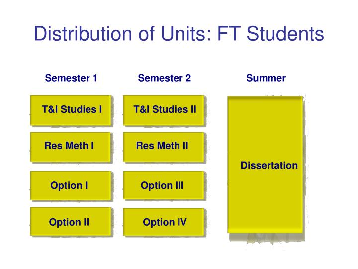 Distribution of Units: FT Students