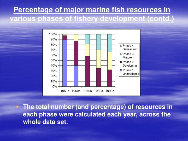 Percentage of major marine fish resources in various phases of fishery development (contd.)