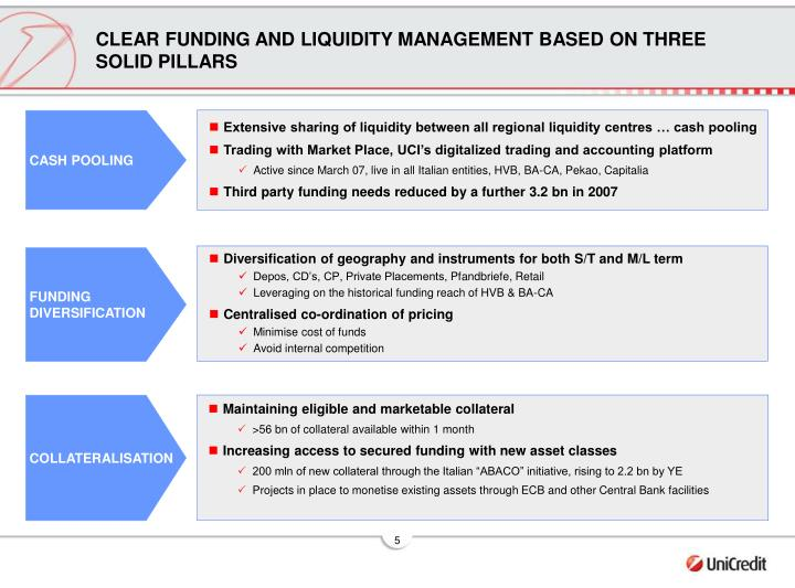 CLEAR FUNDING AND LIQUIDITY MANAGEMENT BASED ON THREE SOLID PILLARS
