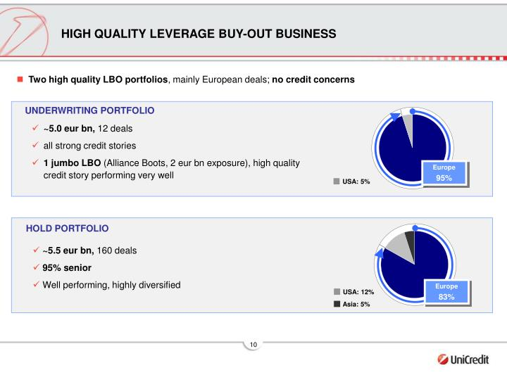 HIGH QUALITY LEVERAGE BUY-OUT BUSINESS