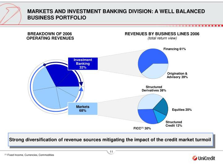 MARKETS AND INVESTMENT BANKING DIVISION: A WELL BALANCED BUSINESS PORTFOLIO