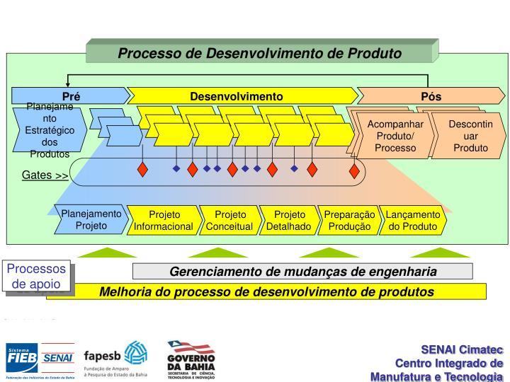 Processo de Desenvolvimento de Produto
