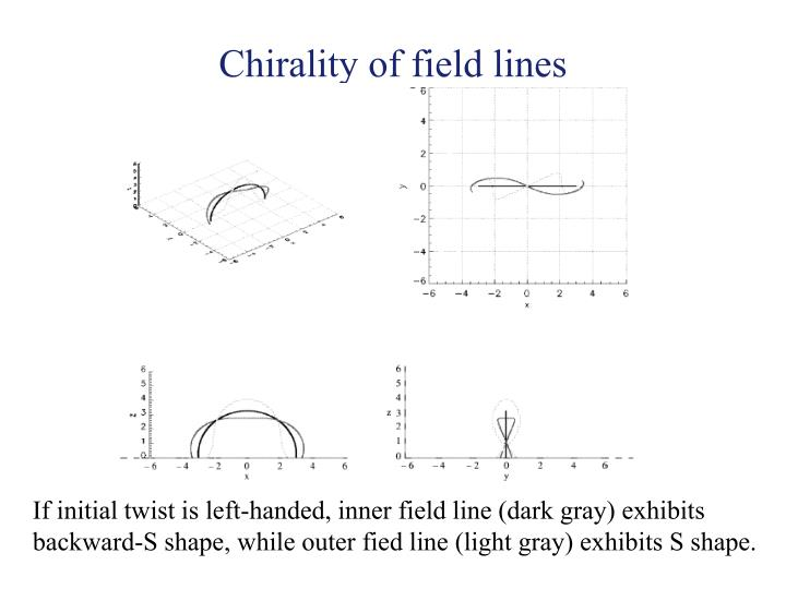 Chirality of field lines